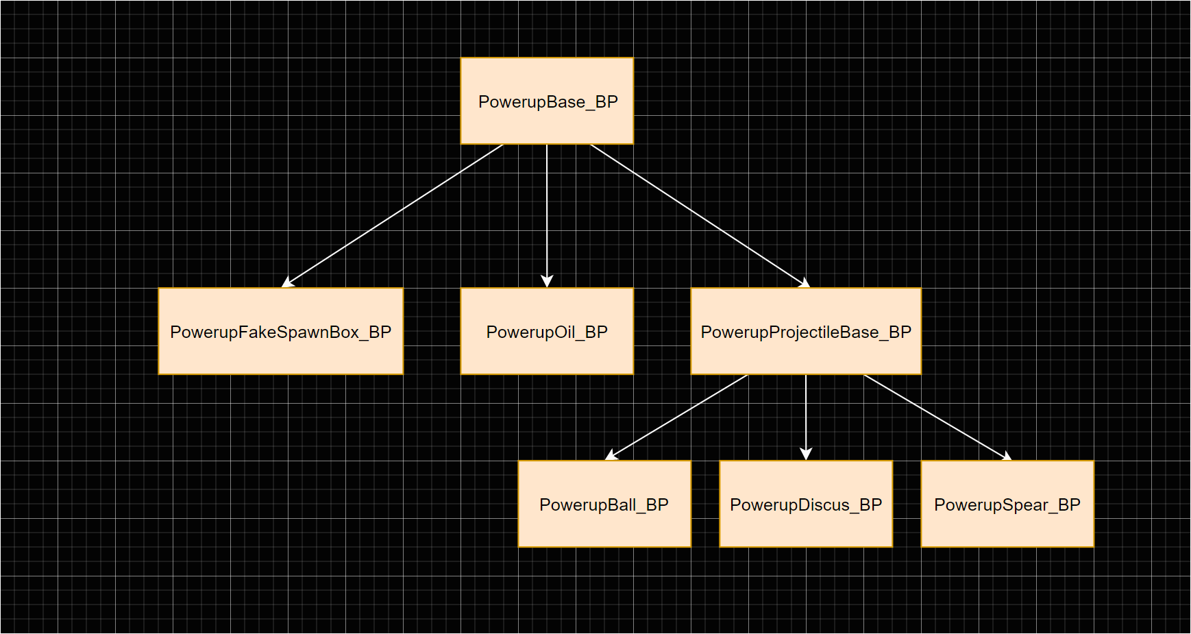 Class diagram for powerups.